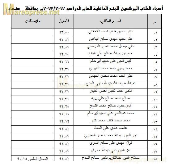 أسماء الطلاب الفائزين بالمفاضلة للمنح الدراسية